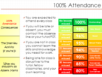 Attendance Lesson with activities