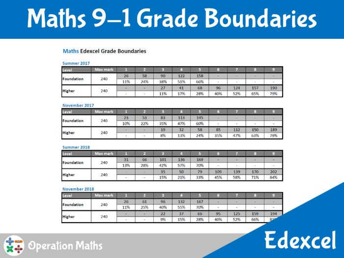 Edexcel 9-1 Grade Boundaries for Maths