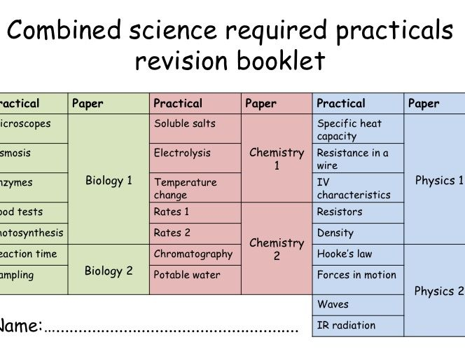 AQA required practical sheets