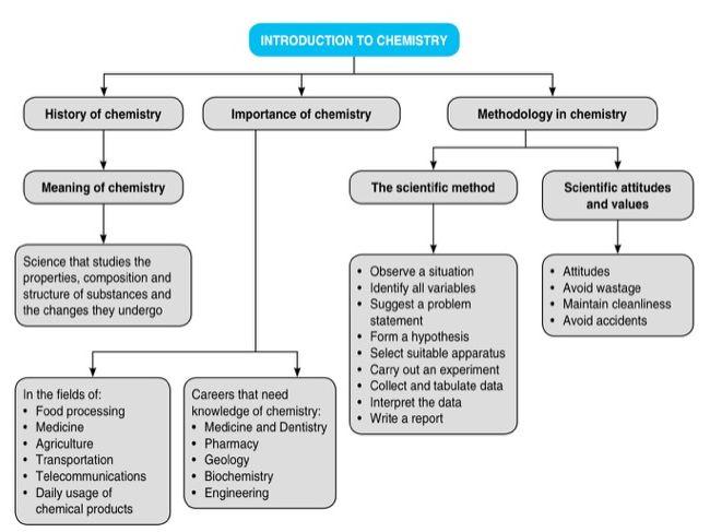 The Scientific Method - High School Edition