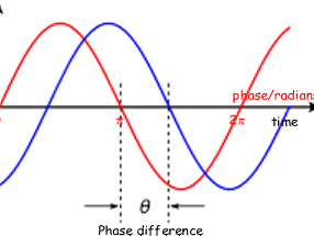 AQA AS Level Physics - Waves - Phase Difference and Propagation