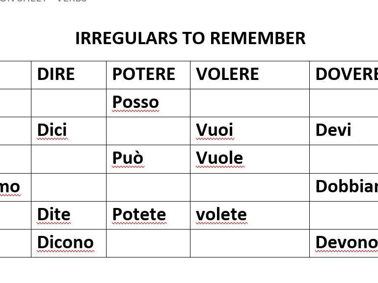 Italian Verbs Revision Worksheet