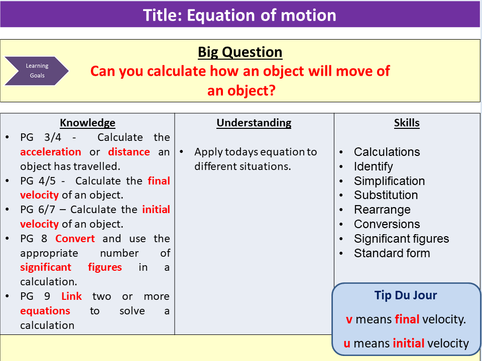 Equations of motion and its calculations, KS4, Physics, New GCSE Specification