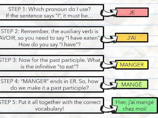 French Passé Composé Lesson Resources