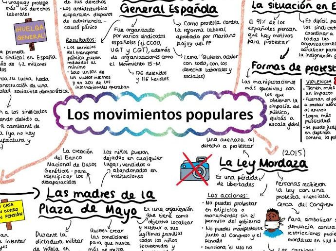 AQA Los Movimientos Populares Mind Map