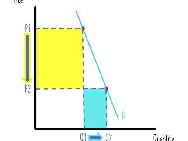 Price Elasticity of Demand - Learning Economic Diagrams