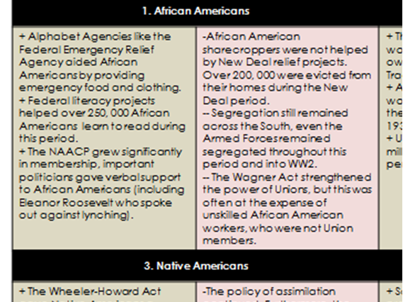 8 x Knowledge Organisers - A Level History OCR Civil Rights USA 1865 - 1992