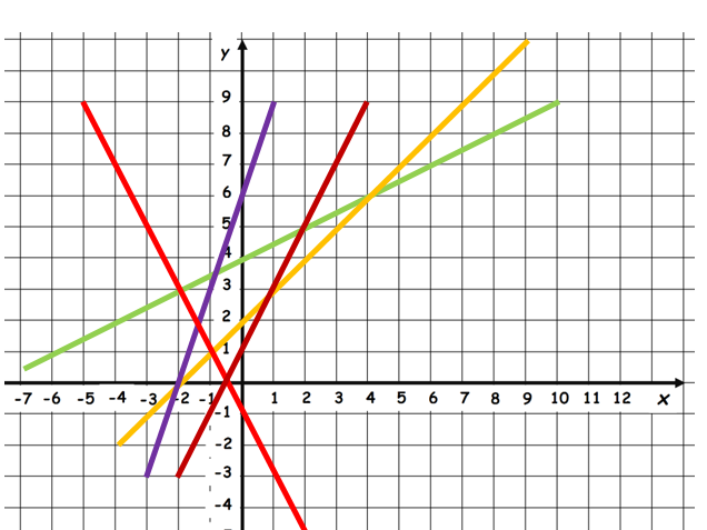 Linear Graph Introduction