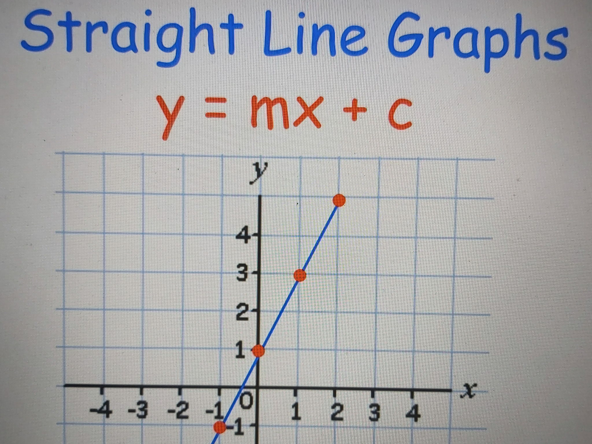 Straight Line Graphs - y = mx + c  Completely covered