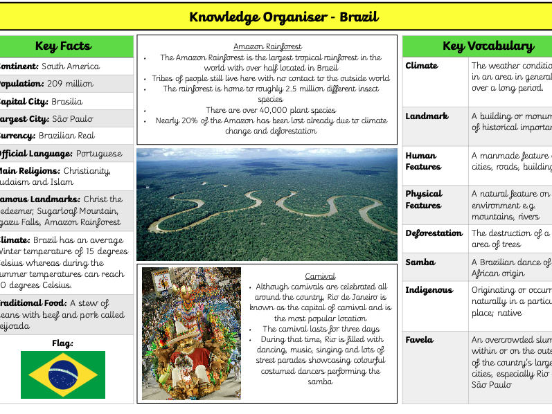Brazil Knowledge Organiser KS2