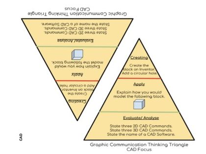 Thinking Triangles- Technologies