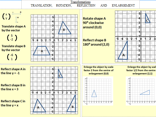 Transformations - GCSE Maths Revision