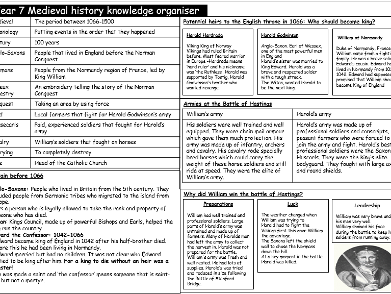 Norman Conquest Knowledge Organiser