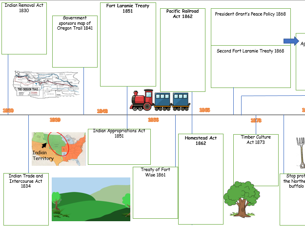 Government Actions Timeline 1830-95: REVISION American West