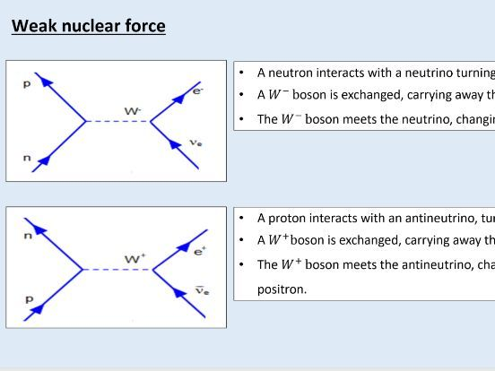 A level Physics (1.5) Particle interactions (Matter and radiation)