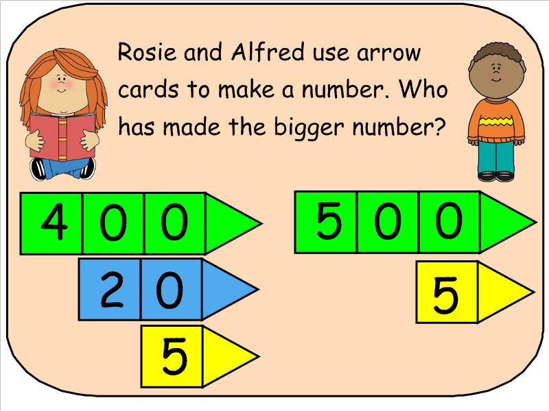 Year 3 Hundreds Tens and One Using Arrow Cards and Adding 10