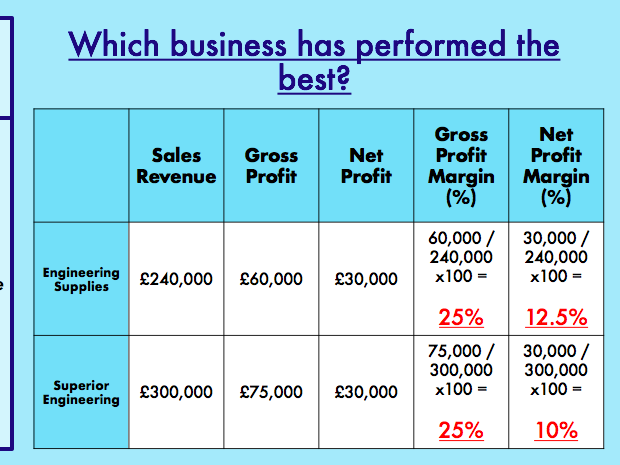 Profit and Loss with Profitability Ratios (3 LESSONS)