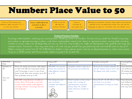 White Rose Maths Y1 Spring Block 2: Place Value to 50 Weekly Planning