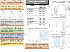 Infrared spectra (Edexcel 2015)