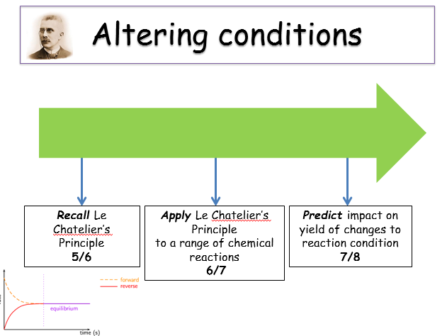 KS4 Rates of reaction - Le Chatelier's principle (teacher powerpoint incl. student worksheet)