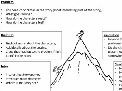 Story Mountain - Differentiated Story Planning