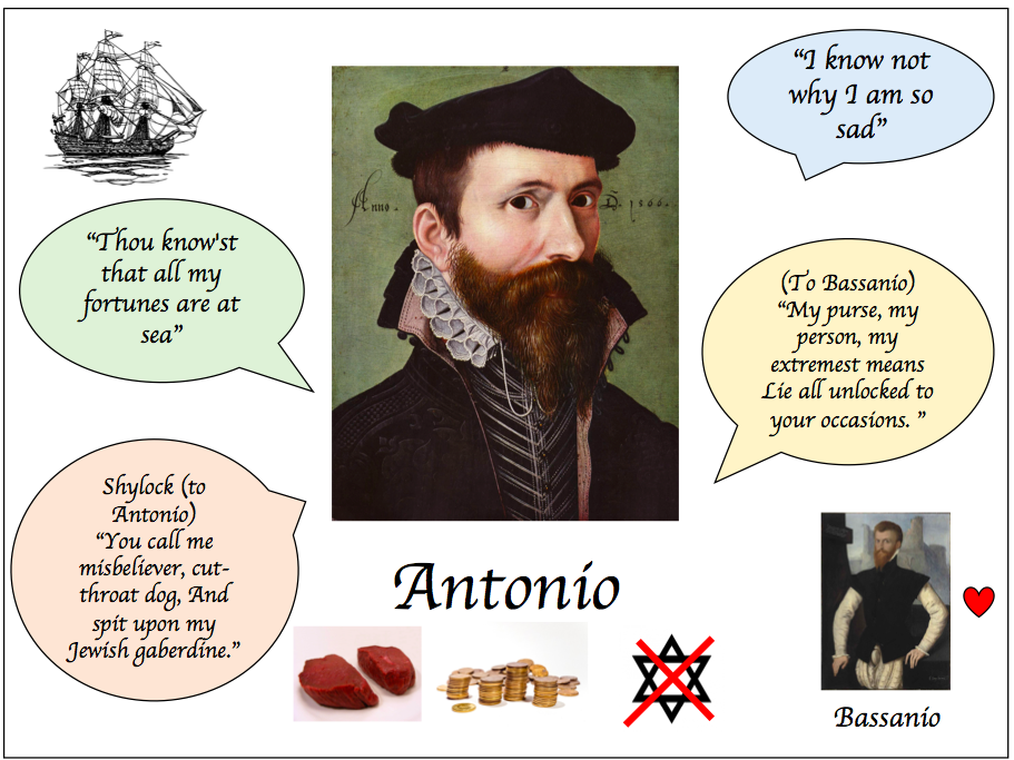 Merchant of Venice lesson bundle