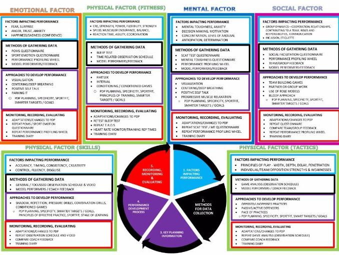 Higher PE Course Overview Colour Coded Revision Sheet