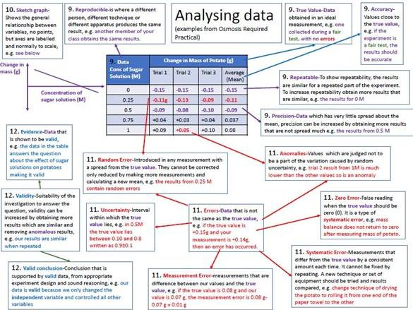 Biology Required Practicals Revision / Homework Part 1 Questions with Placemat