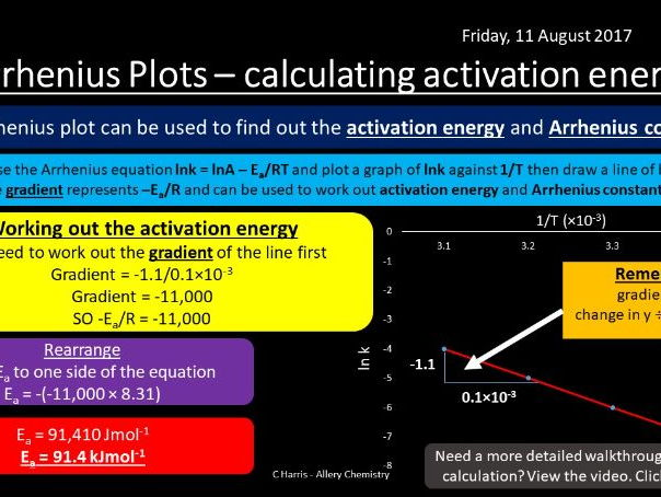 NEW AQA Yr2 Rate Equations Revision