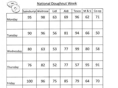 Year 3 & 4 Data Handling - Doughnut Week