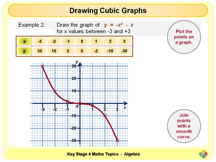 Cubic and Reciprocal Graphs KS4