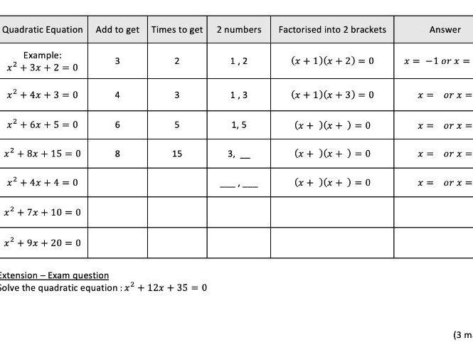 Scaffolded solving quadratic equations - low ability