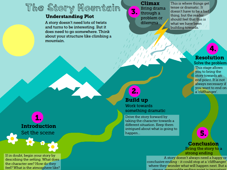 Illustrated Story Mountain