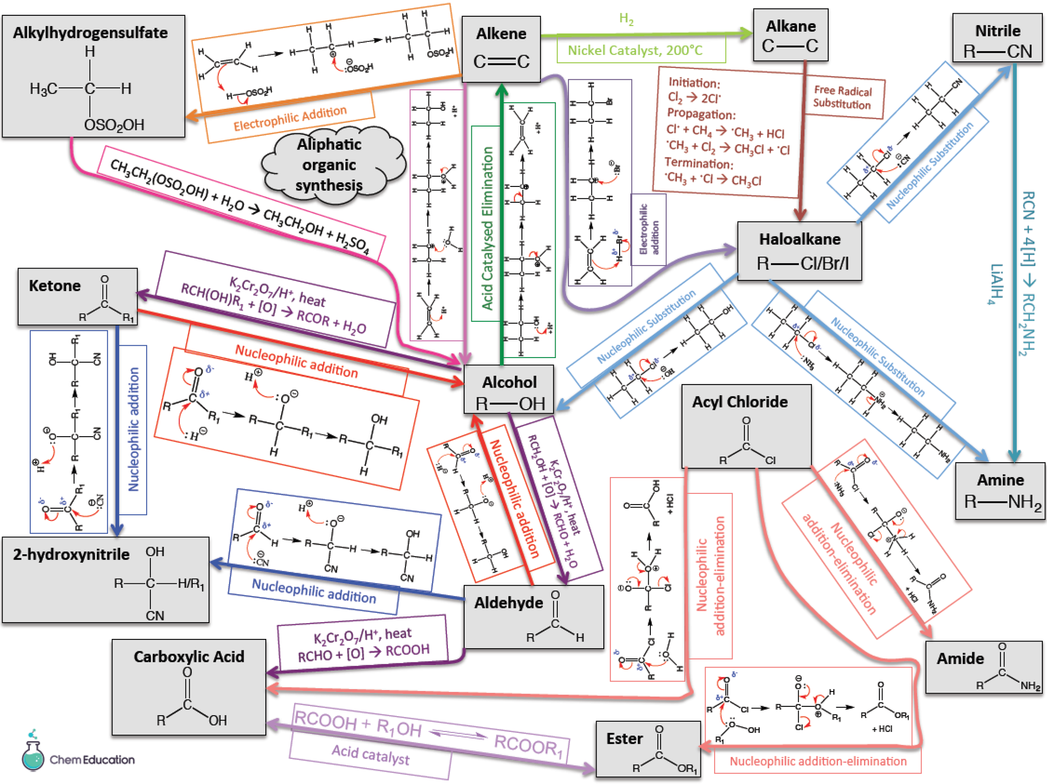 Summary maps of organic pathways - aliphatic and aromatic included