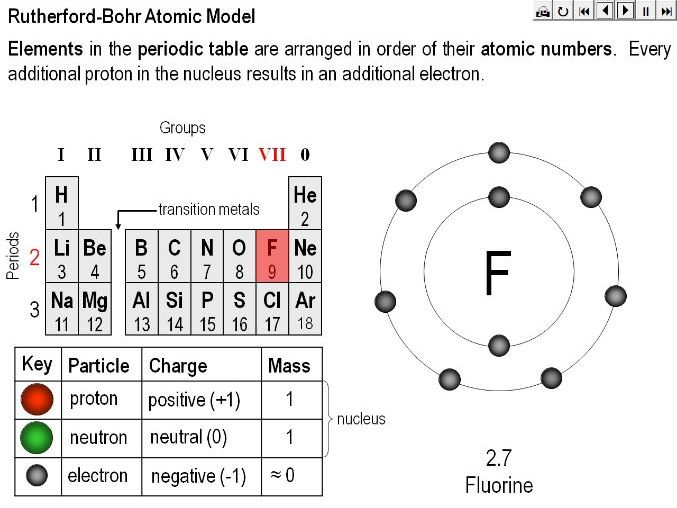 Rutherford-Bohr Atomic Model