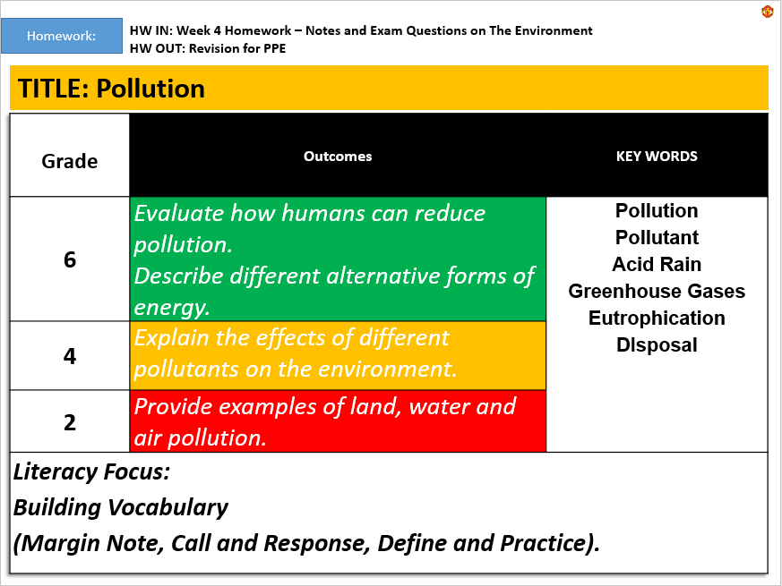 KS3: Air, Land and Water Pollution