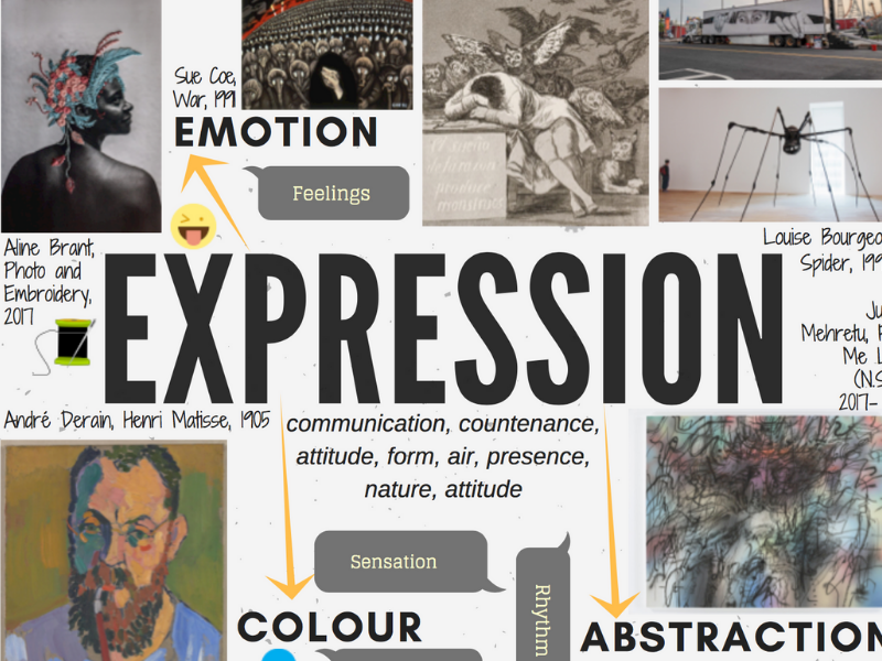 EXPRESSION - GCSE ART theme mind-map interactive with artist links