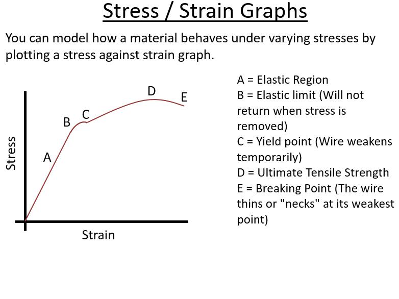BTec Engineering - Stress - Strain Graphs (PowerPoint)