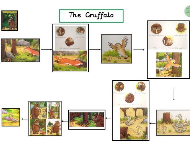The Gruffalo Story Map