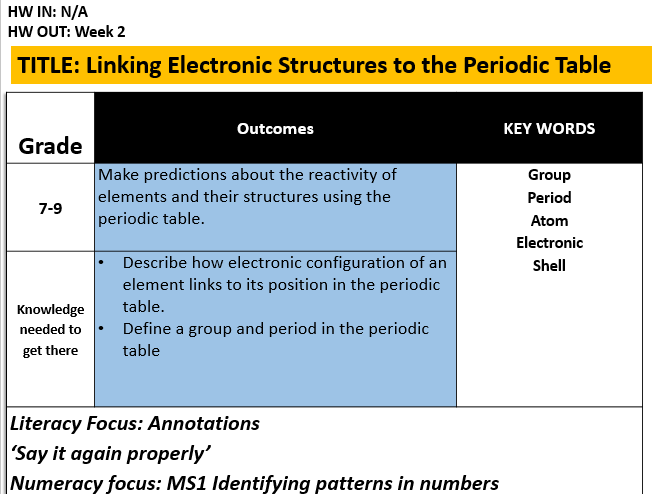 cover image - Annotated Periodic Table A Level