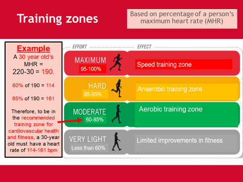 Exercise intensity - Unit 1 - BTEC Sport