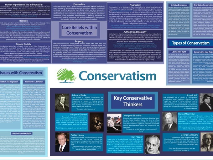 Edexcel A2 Government and Politics - Conservatism Poster