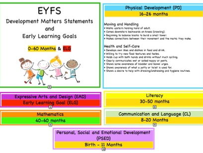 EYFS Cards, All Areas | Birth-60 Months Statements and Early Learning Goals