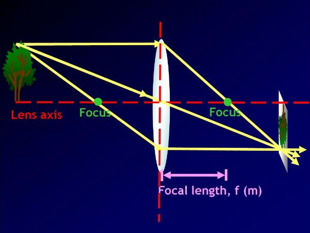 Lens diagrams, lens power and magnification