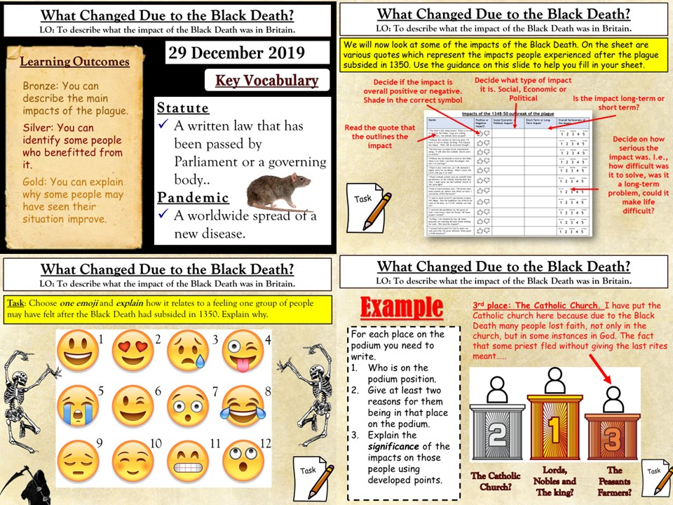The Black Death: What Were the Impacts?