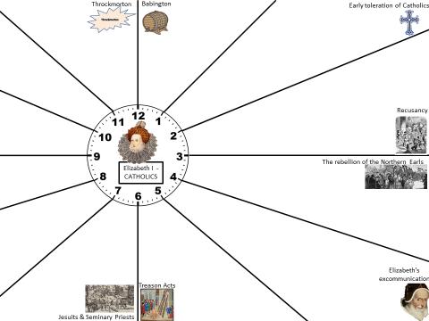 Eduqas/ WJEC GCSE History Elizabeth I - REVISION CLOCKS