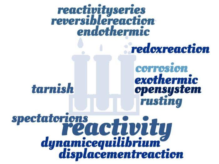 Reactivity Crossword - EDEXCEL GCSE (9-1) Combined Science Paper 3