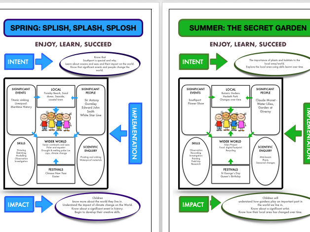 KS1 Curriculum Map/Overview 1 or 2 year cycle