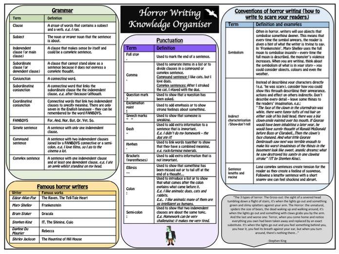 Horror Writing Knowledge Organiser/Revision Mat