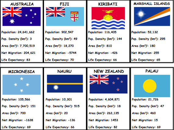 Top Trumps - OCEANIA (Geography Game)